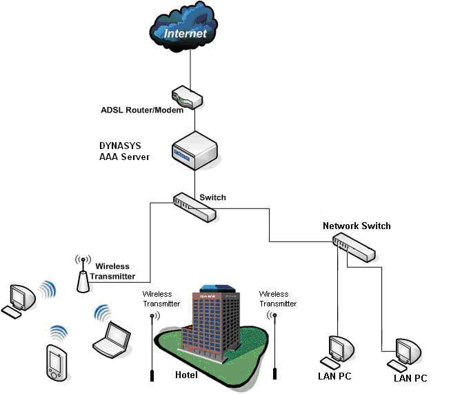 dynasys in wireless internet hotel internet resturant management rh dynasys in Wiring Diagram Examples Structured Wiring System